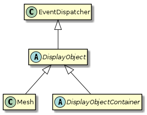 class hierarchy with eventdispatcher