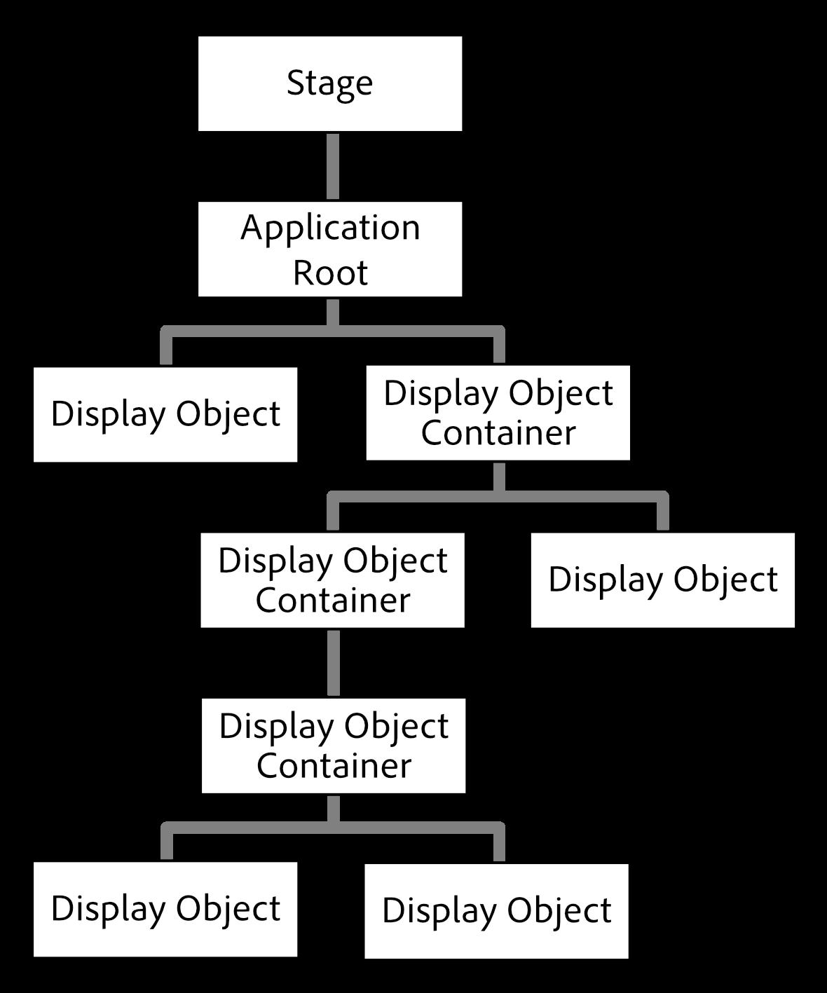 Display List
