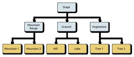 Landscape Scene Graph 2