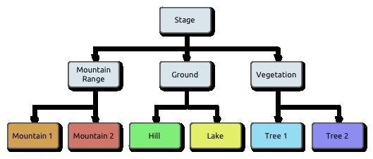 Landscape Scene Graph